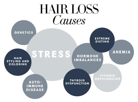 hair loss causes